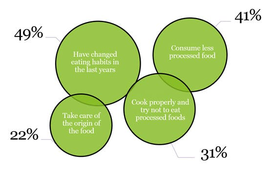Image of Change of habits for health and wellness care 1 1 in The kitchen: an ecosystem to improve our health - Cosentino