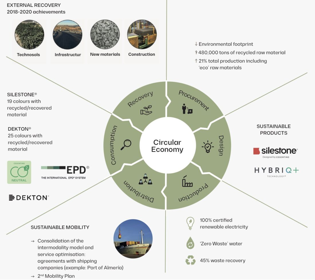 Image of graphic Cosentino CSR 2020 eng in 2020 CSR Report: A resilience course based on innovation, sustainability and people - Cosentino